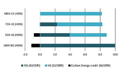 Hydrogen-based steelmaking