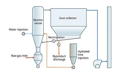 New off-gas de-sulphurisation process for sinter plants