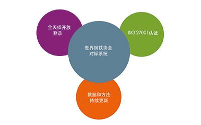 世界钢铁协会对标系统