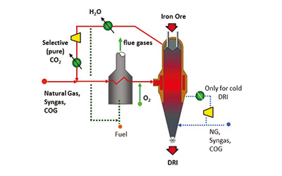 By-products and emissions in the ENERGIRON direct reduction process