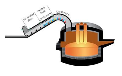 Enhancing Direct Reduced Iron (DRI)