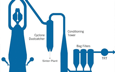 Mitigating the emissions of acid pollutants from dry blast furnace gas cleaning plants