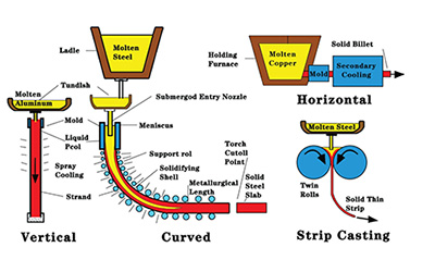 Types, causes and prevention of breakouts during continuous casting